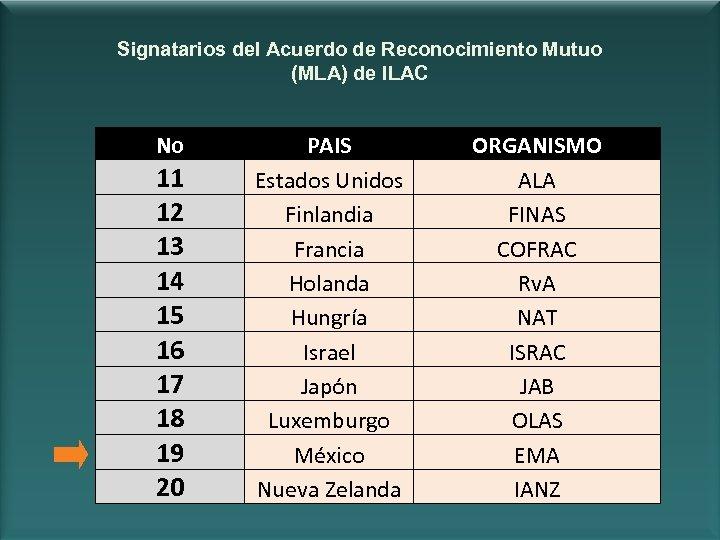 Signatarios del Acuerdo de Reconocimiento Mutuo (MLA) de ILAC No 11 12 13 14