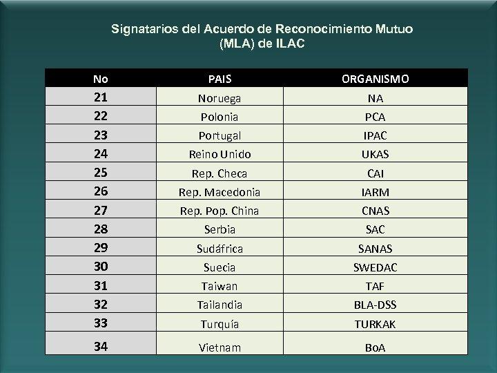 Signatarios del Acuerdo de Reconocimiento Mutuo (MLA) de ILAC No PAIS ORGANISMO 21 22