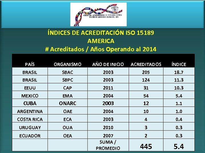 ÍNDICES DE ACREDITACIÓN ISO 15189 AMERICA # Acreditados / Años Operando al 2014 PAÍS