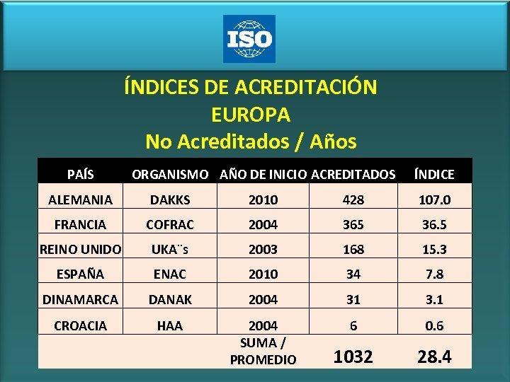 ÍNDICES DE ACREDITACIÓN EUROPA No Acreditados / Años PAÍS ORGANISMO AÑO DE INICIO ACREDITADOS