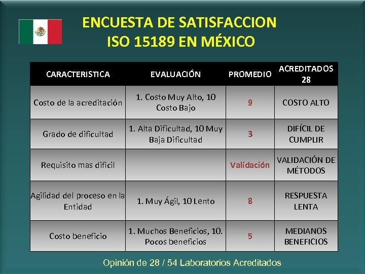 ENCUESTA DE SATISFACCION ISO 15189 EN MÉXICO CARACTERISTICA EVALUACIÓN PROMEDIO ACREDITADOS 28 Costo de