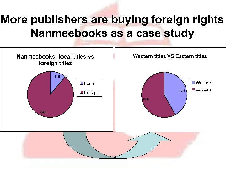 More publishers are buying foreign rights Nanmeebooks as a case study Nanmeebooks: local titles