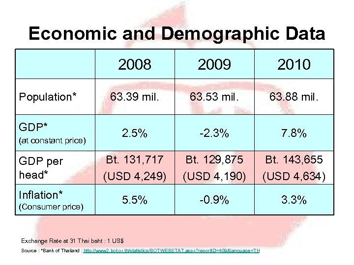 Economic and Demographic Data 2008 2009 2010 63. 39 mil. 63. 53 mil. 63.