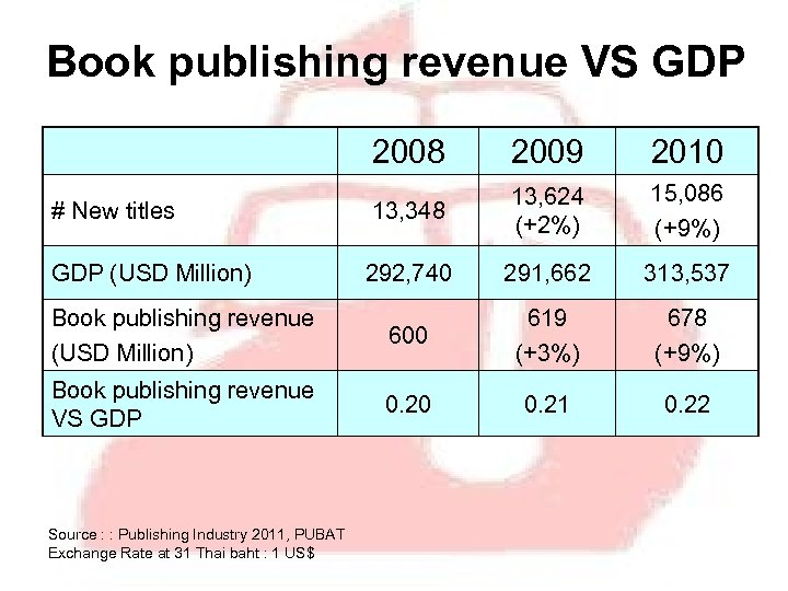 Book publishing revenue VS GDP 2008 2009 2010 # New titles 13, 348 13,
