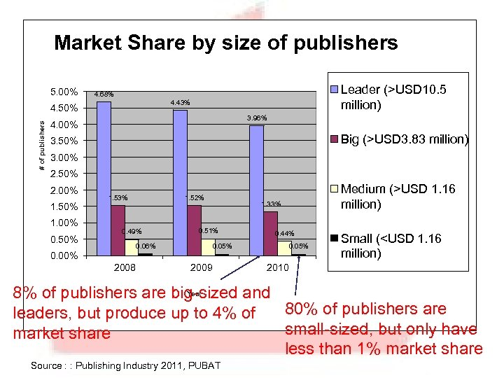 Market Share by size of publishers 5. 00% 4. 43% 4. 50% # of