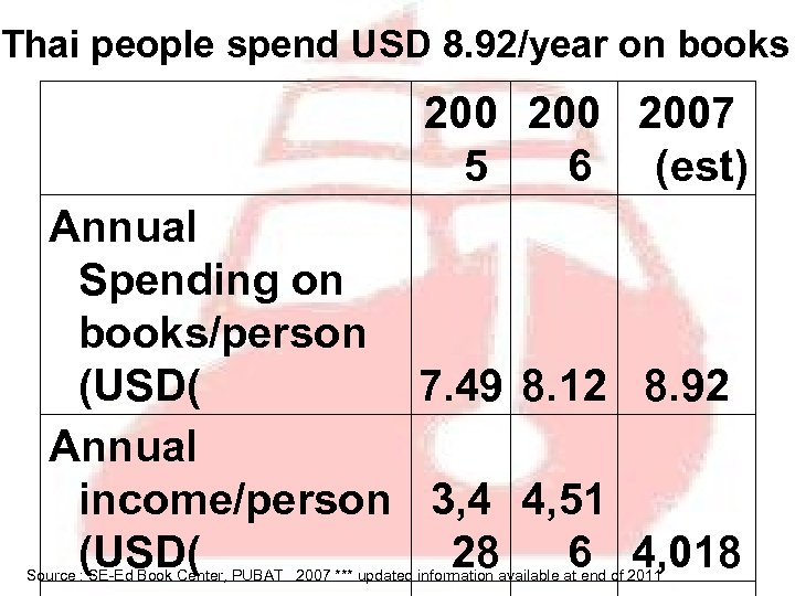 Thai people spend USD 8. 92/year on books 200 2007 5 6 (est) Annual