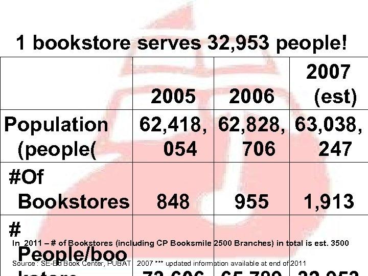 1 bookstore serves 32, 953 people! 2007 2005 2006 (est) Population 62, 418, 62,