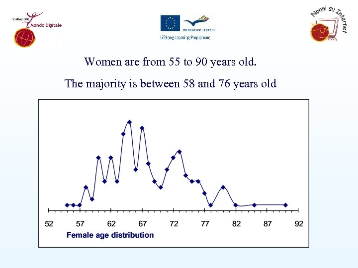 Women are from 55 to 90 years old. The majority is between 58 and