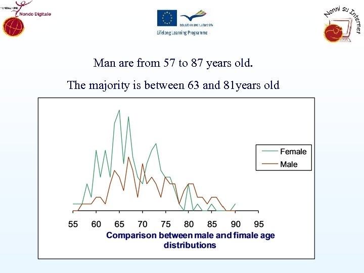 Man are from 57 to 87 years old. The majority is between 63 and