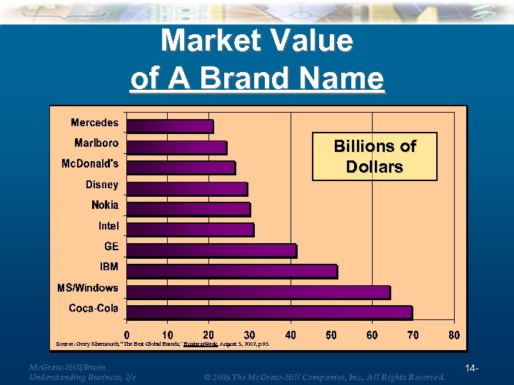"""Market Value of A Brand Name Billions of Dollars Source: Gerry Khermouch, """"The Best"""
