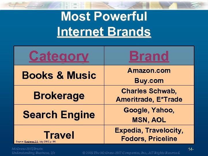 Most Powerful Internet Brands Category Brand Books & Music Amazon. com Buy. com Charles