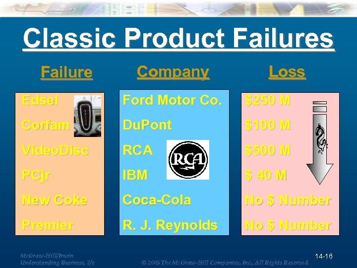 Classic Product Failures Failure Company Loss Edsel Ford Motor Co. $250 M Corfam Du.