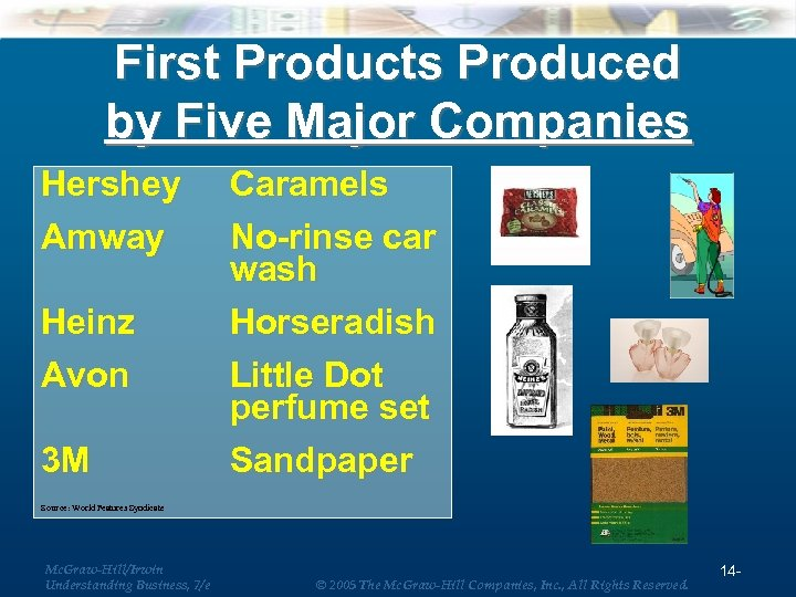 First Products Produced by Five Major Companies Hershey Amway Heinz Avon 3 M Caramels