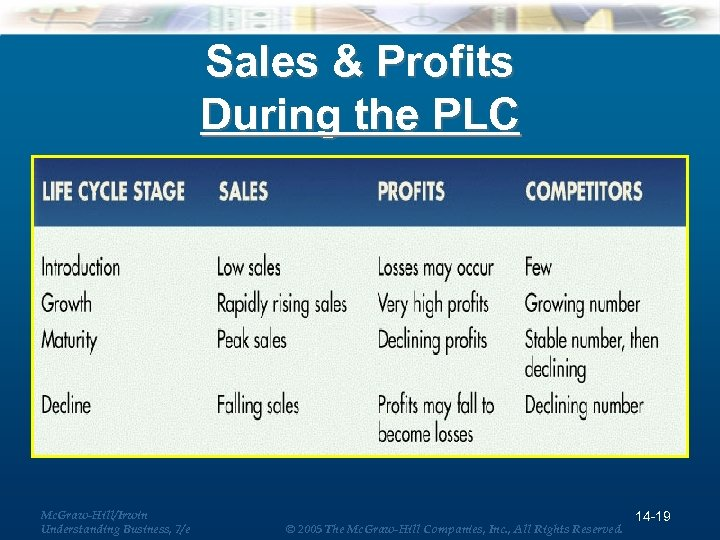 Sales & Profits During the PLC Mc. Graw-Hill/Irwin Understanding Business, 7/e © 2005 The