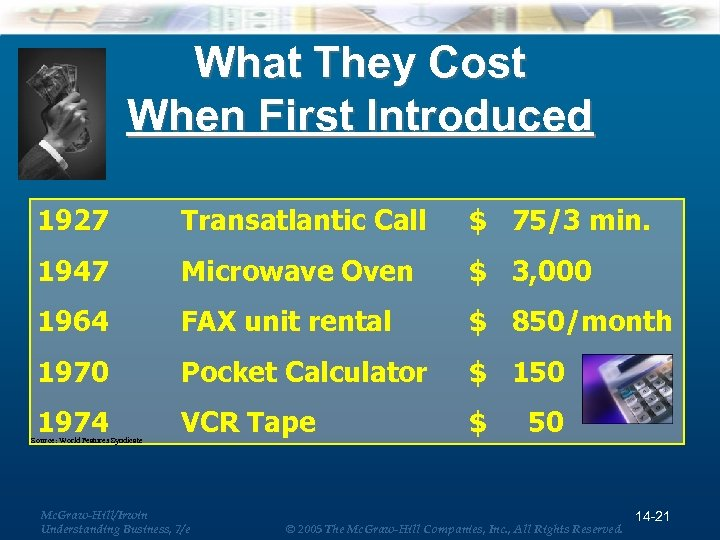 What They Cost When First Introduced 1927 Transatlantic Call $ 75/3 min. 1947 Microwave
