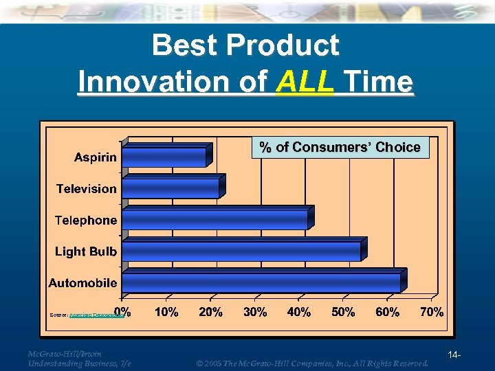 Best Product Innovation of ALL Time % of Consumers' Choice Source: American Demographics Mc.