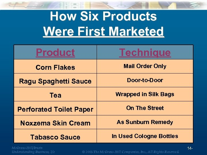 How Six Products Were First Marketed Product Technique Corn Flakes Mail Order Only Ragu