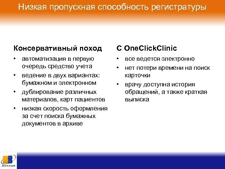 Низкая пропускная способность регистратуры Консервативный поход C One. Click. Clinic • автоматизация в первую