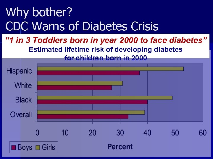 """Why bother? CDC Warns of Diabetes Crisis """" 1 in 3 Toddlers born in"""