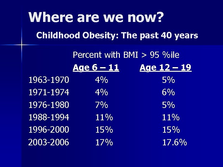 Where are we now? Childhood Obesity: The past 40 years 1963 -1970 1971 -1974