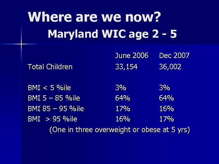 Where are we now? Maryland WIC age 2 - 5 Total Children June 2006