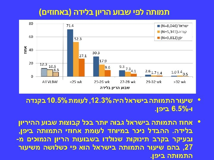 תמותה לפי שבוע הריון בלידה )באחוזים( • שיעור התמותה בישראל היה %3. 21,