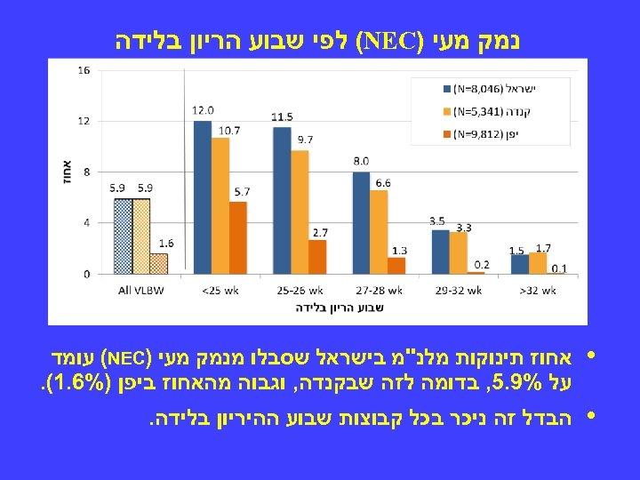נמק מעי ) (NEC לפי שבוע הריון בלידה • אחוז תינוקות מלנ