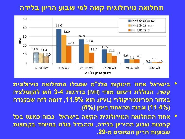 תחלואה נוירולוגית קשה לפי שבוע הריון בלידה • • בישראל אחוז תינוקות מלנ