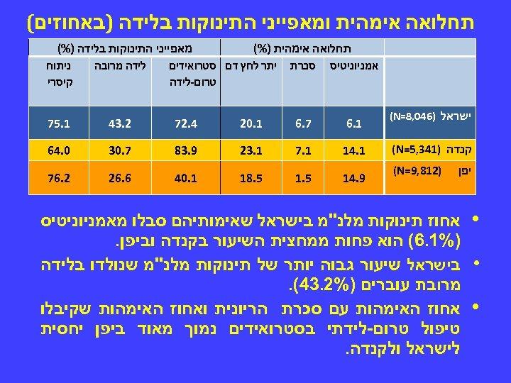 תחלואה אימהית ומאפייני התינוקות בלידה )באחוזים( ישראל )640, 8= (N קנדה )143, 5=