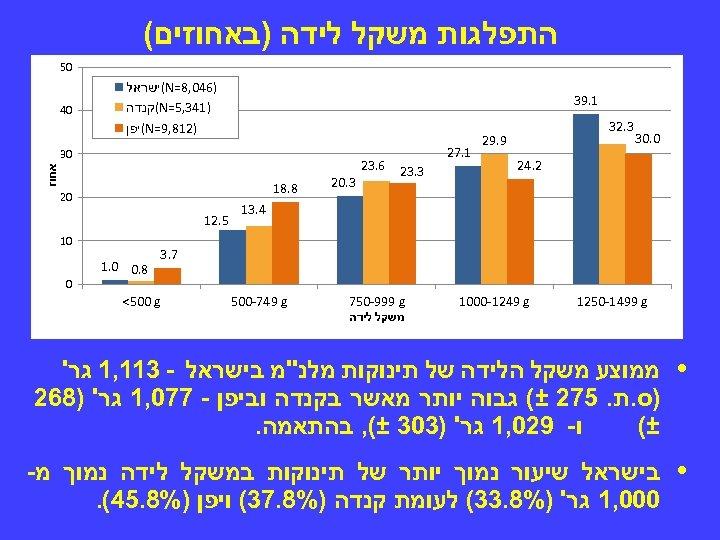 התפלגות משקל לידה )באחוזים( 05 )640, 8= (N ישראל )143, 5= (N קנדה