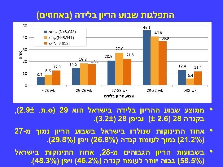 התפלגות שבוע הריון בלידה )באחוזים( 05 1. 64 )640, 8= (N ישראל )143,