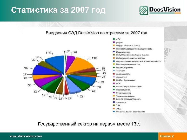 Статистика за 2007 год Государственный сектор на первом месте 13% www. docsvision. com Слайд: