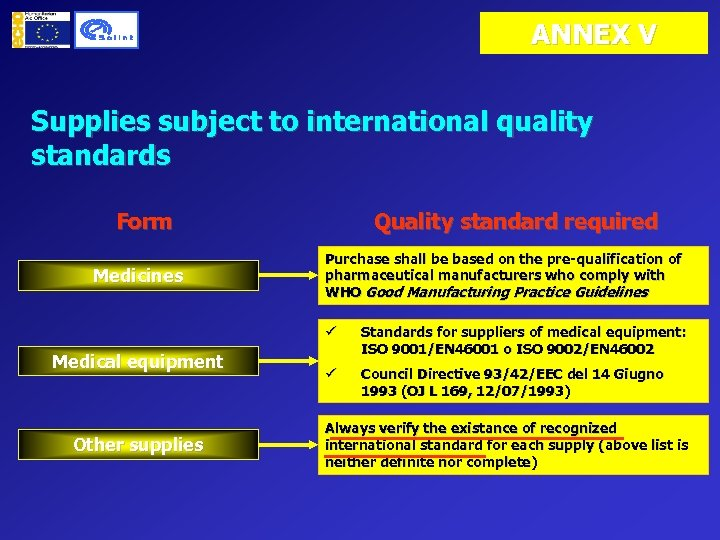 ANNEX V Supplies subject to international quality standards Form Medicines Quality standard required Purchase