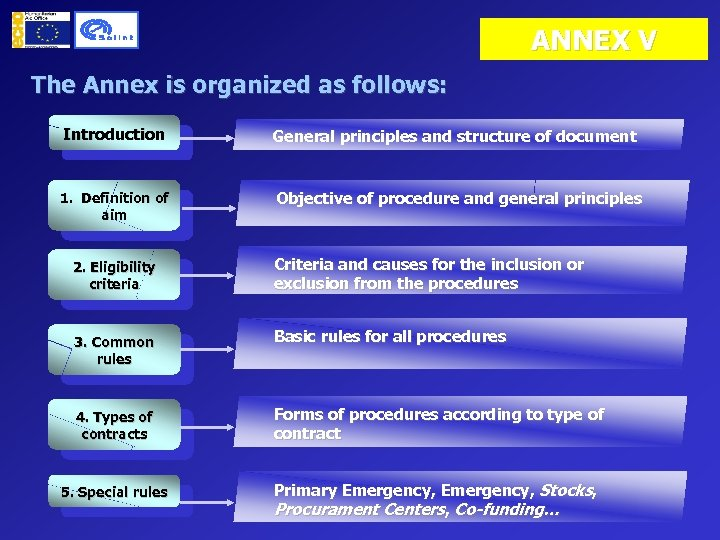 ANNEX V The Annex is organized as follows: Introduction General principles and structure of