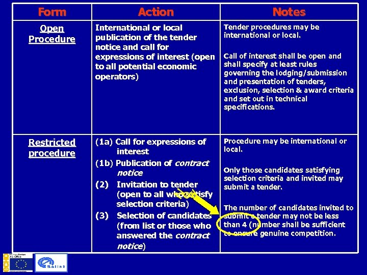 Form Action Open Procedure International or local publication of the tender notice and call