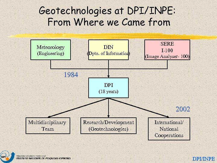 Geotechnologies at DPI/INPE: From Where we Came from Meteorology DIN (Engineering) (Dpto. of Informatics)