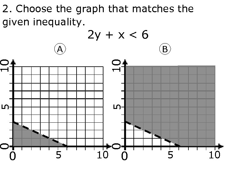 2. Choose the graph that matches the given inequality. 2 y + x <