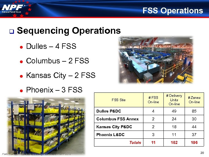 ® FSS Operations National Postal Forum q Sequencing Operations ● Dulles – 4 FSS