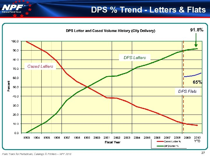 ® DPS % Trend - Letters & Flats National Postal Forum 91. 8% DPS
