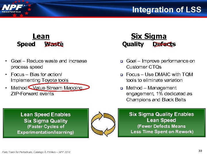 ® Integration of LSS National Postal Forum Lean Speed Waste Six Sigma Quality Defects