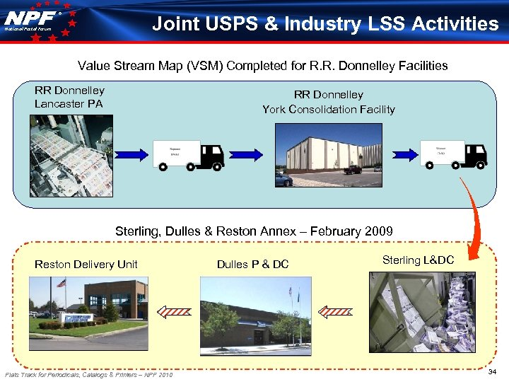 ® Joint USPS & Industry LSS Activities National Postal Forum Value Stream Map (VSM)