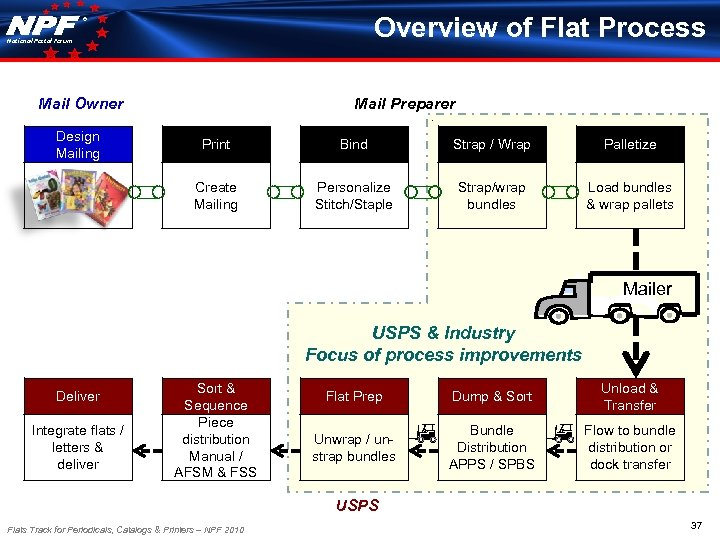 Overview of Flat Process ® National Postal Forum Mail Owner Design Mailing Mail Preparer
