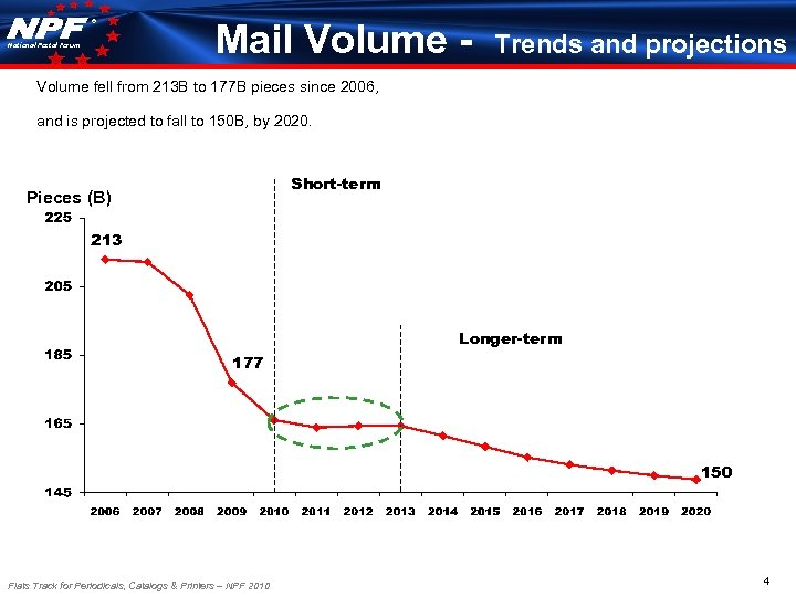 ® National Postal Forum Mail Volume - Trends and projections Volume fell from 213