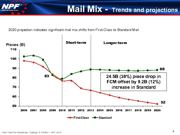 ® Mail Mix - National Postal Forum Trends and projections 2020 projection indicates significant