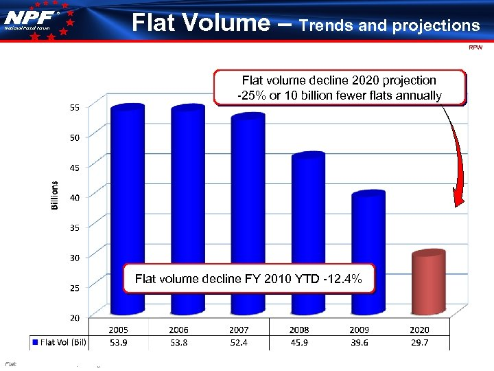 ® National Postal Forum Flat Volume – Trends and projections RPW Flat volume decline