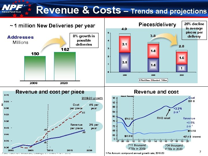 ® Revenue & Costs – Trends and projections National Postal Forum ~ 1 million