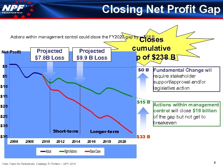 Closing Net Profit Gap ® National Postal Forum Actions within management control could close