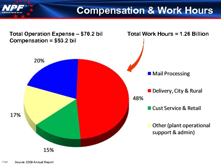 ® National Postal Forum Compensation & Work Hours Total Operation Expense – $70. 2