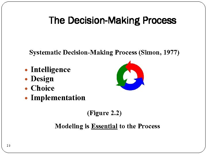 The Decision-Making Process Systematic Decision-Making Process (Simon, 1977) Intelligence Design Choice Implementation (Figure 2.