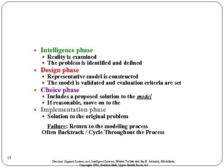 Intelligence phase Design phase Choice phase Implementation phase Reality is examined The problem